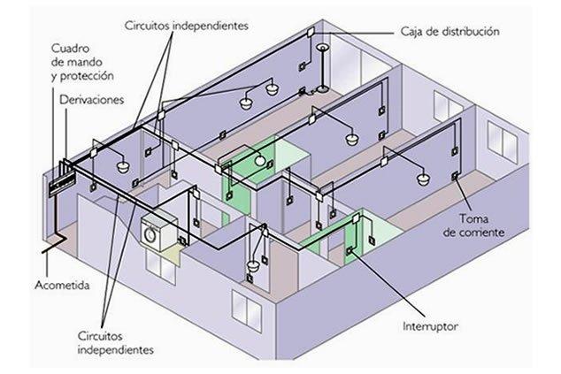 instalaciones-electricas-casas